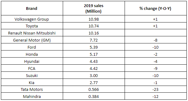 2019 global car sales