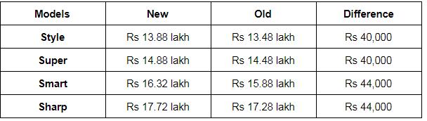 BS6 MG Hector diesel cars price list