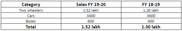 electric sales increased in india in year 2019-2020
