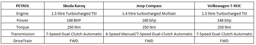 engine comparison - troc vs compass vs karoq