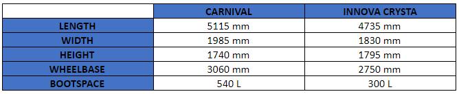 car comparison KIA CARNIVAL VS TOYOTA INNOVA CRYSTA