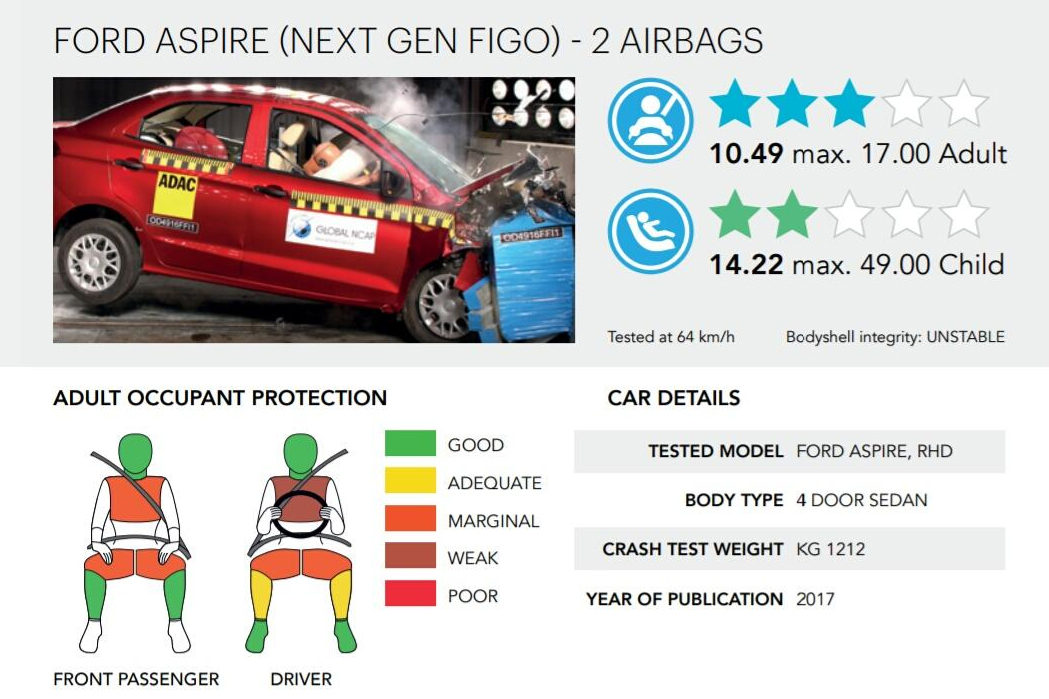 Rating-Ford_Aspire