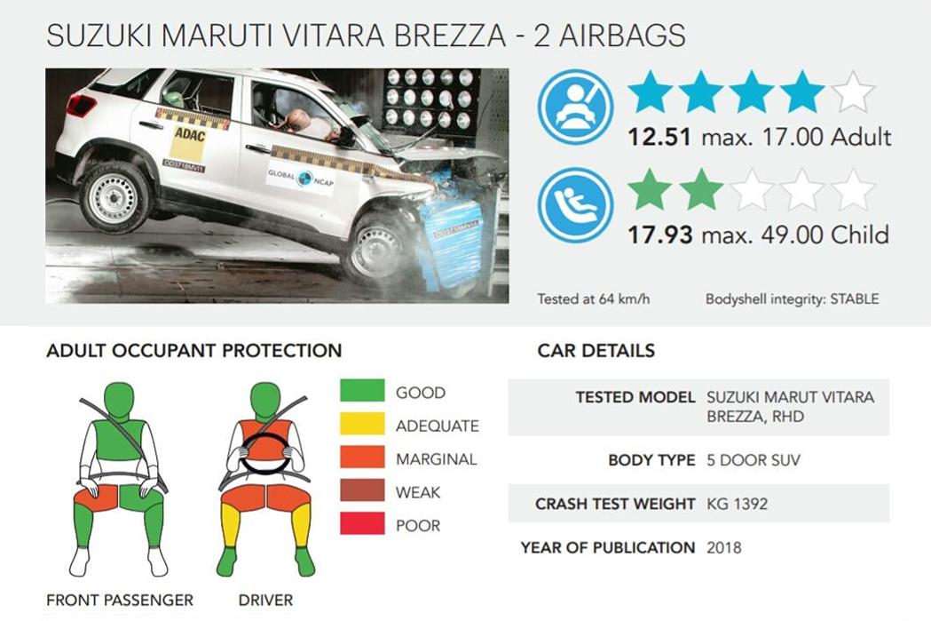Rating-Maruti-Suzuki-Vitara-Brezza