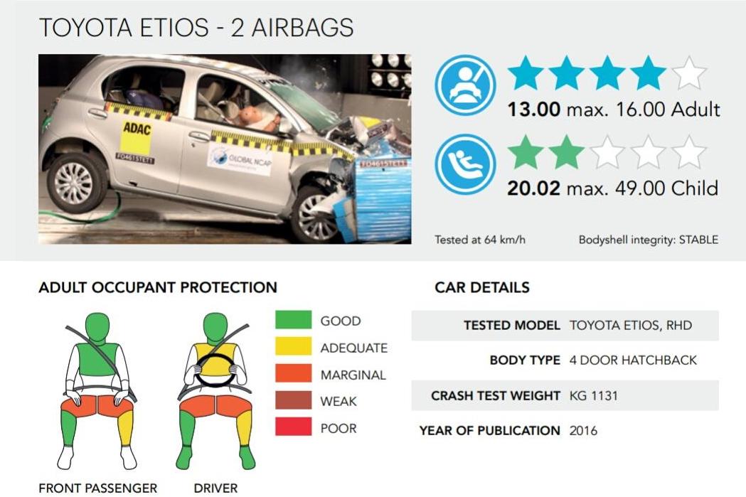 Rating-Toyota-Etios-Liva