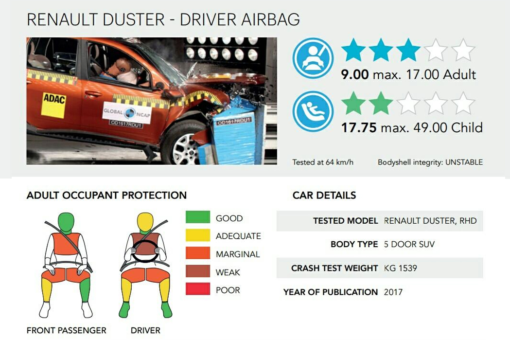 Renault-Duster-Rating