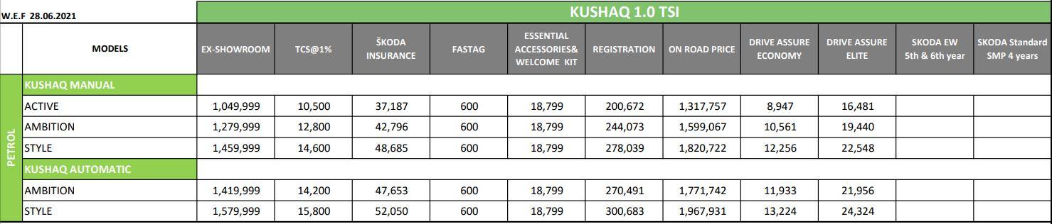 Skoda Kushaq 1.0 TSI On-Road Price