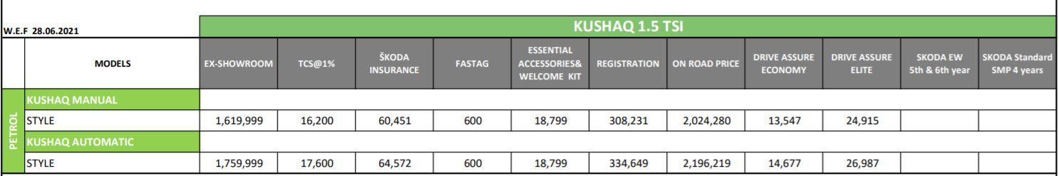 Skoda Kushaq 1.5 TSI On-Road Price