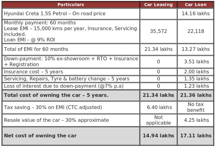 car-loan-car-lease-ownership-cost-comparison