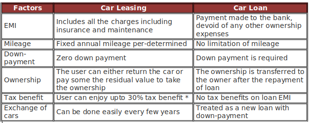 car-leasing-car-loan-difference-india