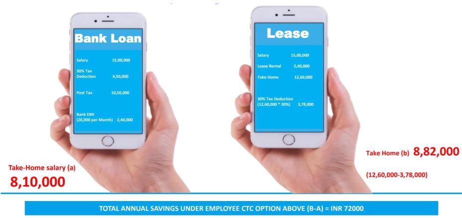 car-leasing-tax-saving-comparison-car-loan-india