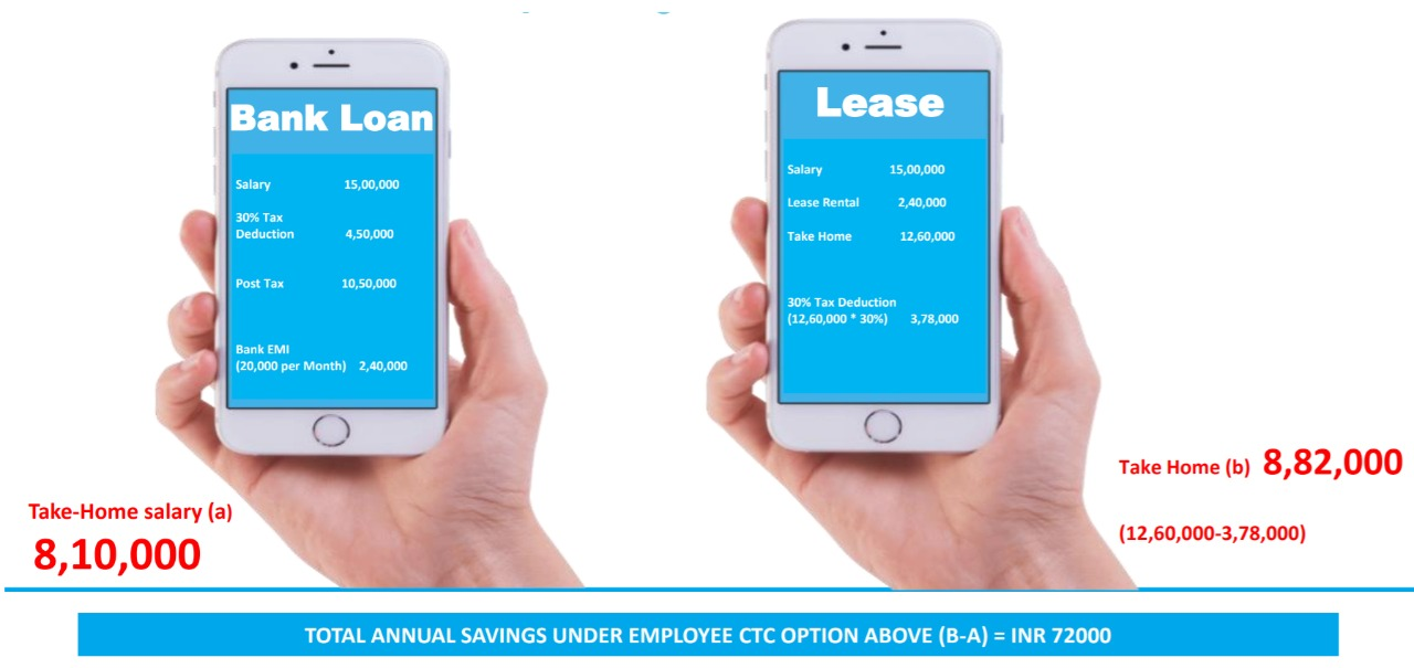 car-leasing-vs-loan-tax-benefit-salary-calculation