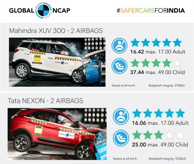 compact suv crash test safety rating india