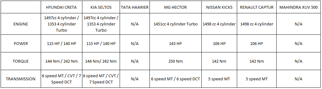 creta petrol engine comparison with rivals
