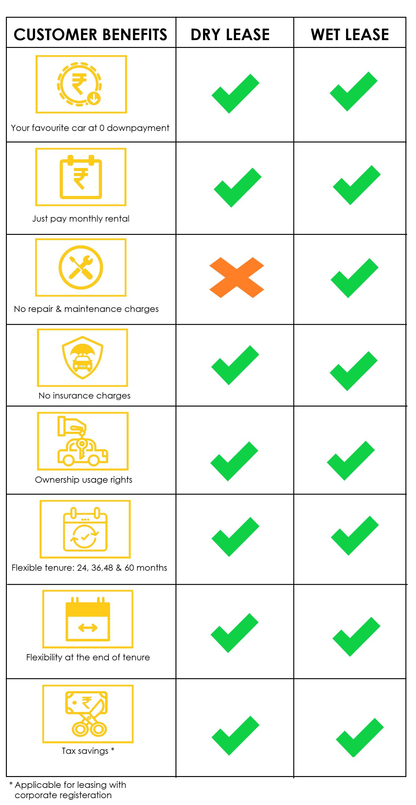 Dry vs Wet Car Leasing Comparison