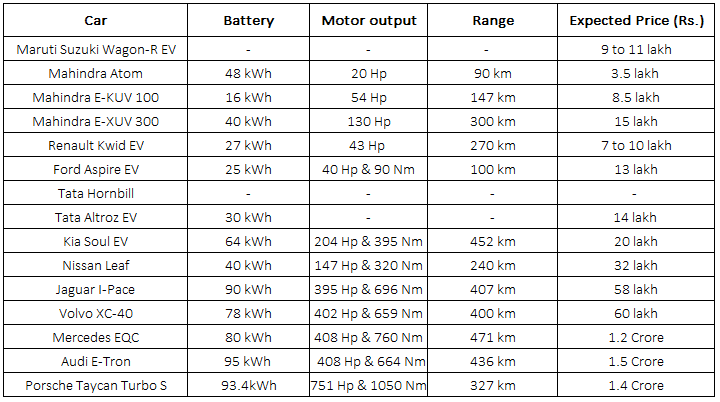 upcoming 15 ev cars price list in india 2020