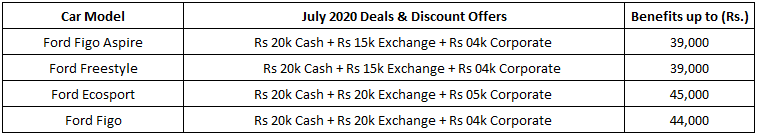 figo car discounts july 2020