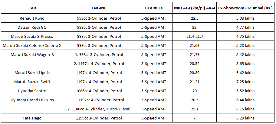 automatic hatchback specs and price list