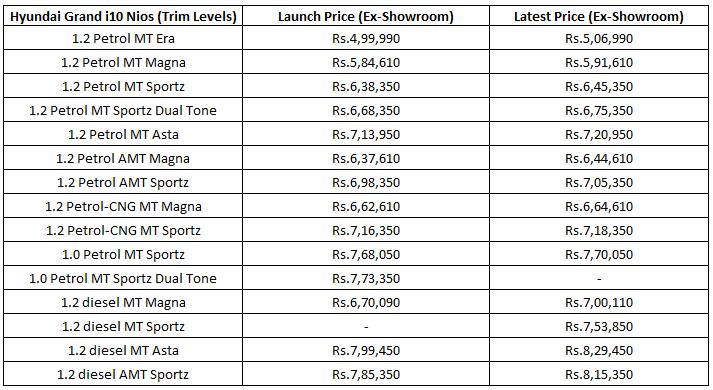 hyundai i10 nios variants price list