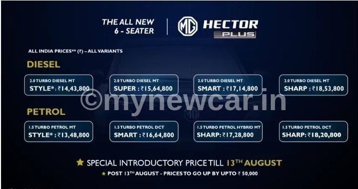 mg hector plus price list in india