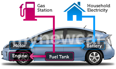 What is a Hybrid Car and How Does it Work