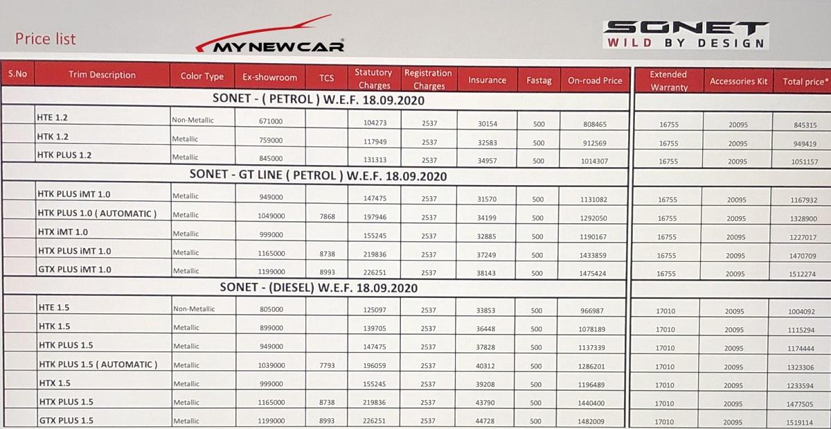 kia-sonet-price-list-on-road-price-petrol-diesel-manual-auto-variants-mynewcar-copyright