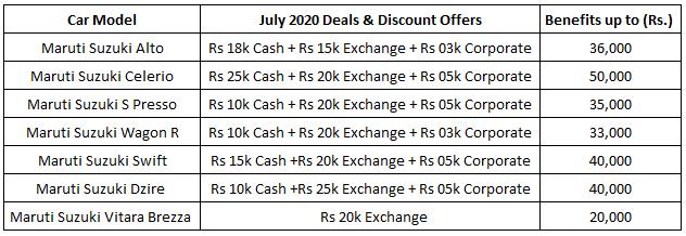 maruti cars july 2020 discount