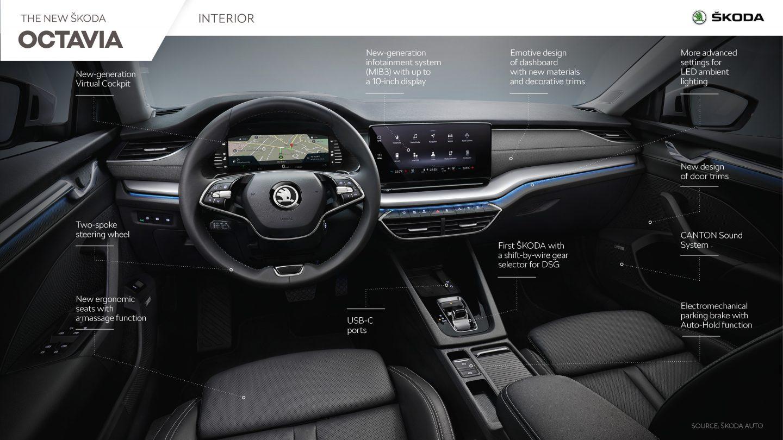 new skoda octavia interior front view