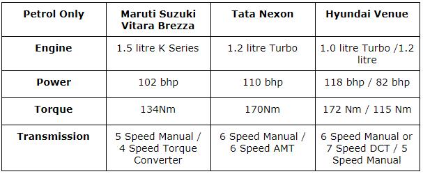 powertrain comparison brezza vs venue vs nexon