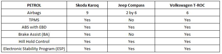 petrol safety comparison - troc vs compass vs karoq