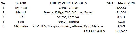 March 2020 Car Sales