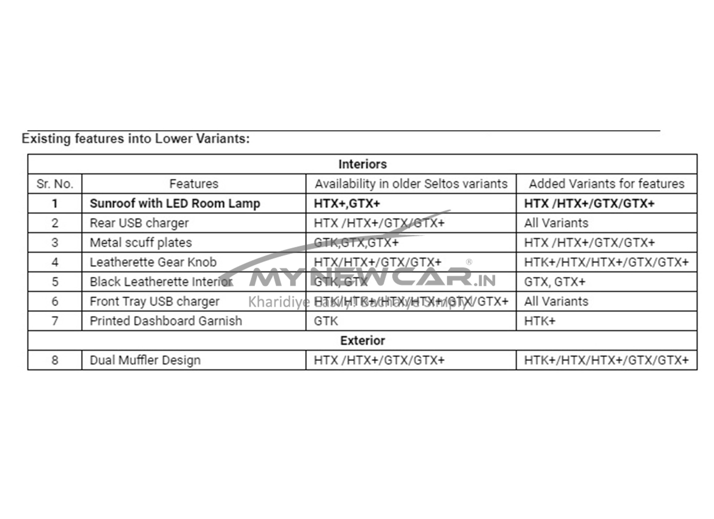 Kia Seltos lower variants existing features