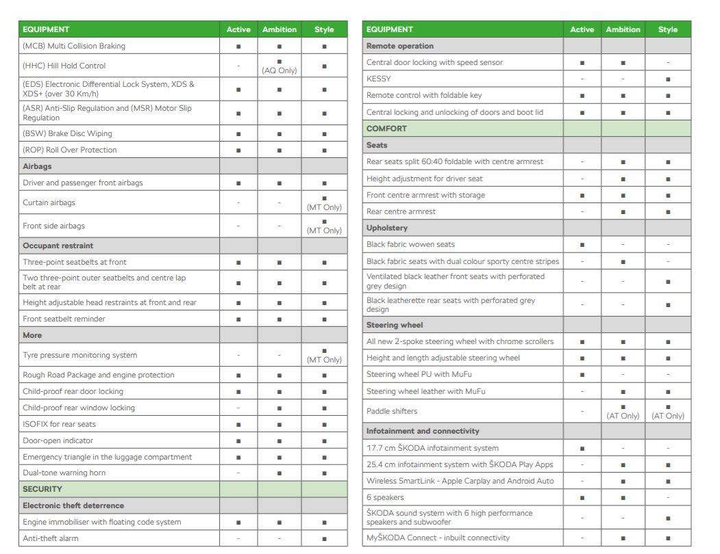 Skoda Kushaq Variants Features List Comfort Interior Brochure