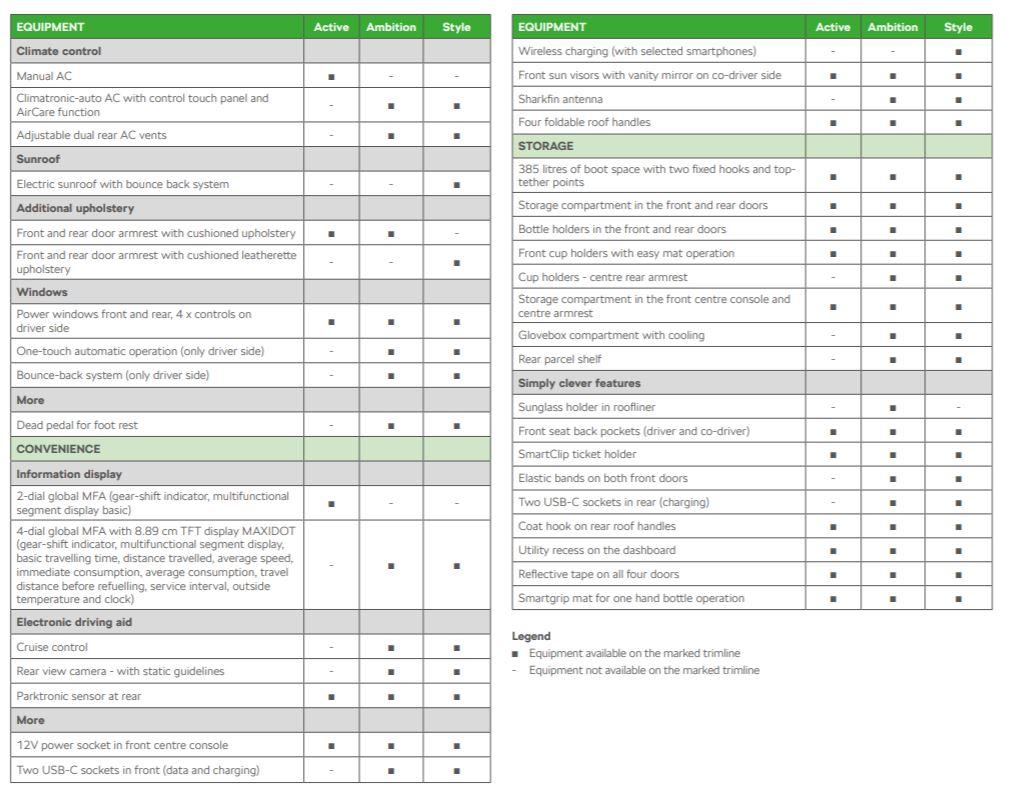 Skoda Kushaq Variants Features List Infotainment Technology - Brochure