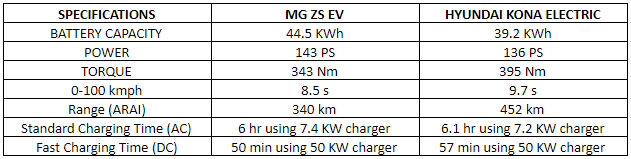 specification comparison - mg zs ev vs hyundai kona