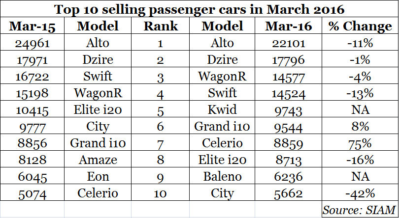Top Ten Selling Cars of March 2016