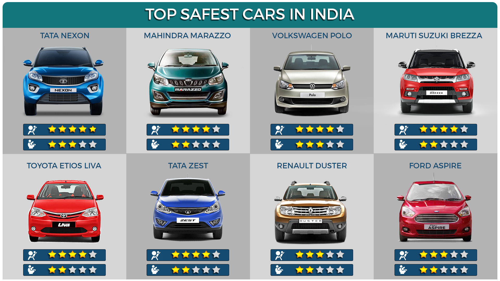 The Safest Car In India: Know Which Indian Car Has The Highest NCAP Ratings