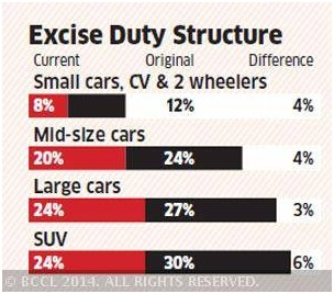 What OEMs expect from Union Budget 2015